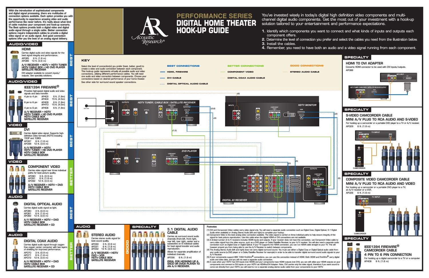 acoustic research Performance Series Owners Manual